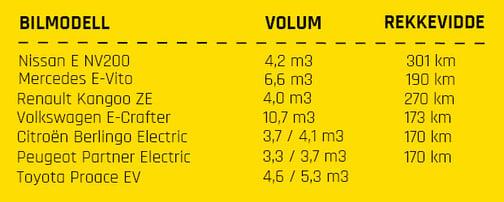 NO_elektrisk varebil rekkevidde og volum_NY